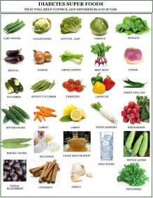 25 best ideas about diabetic food list on pcos diet chart carbohydrates and