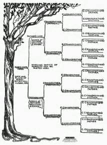 one sided family tree template start a genealogical record for your family 1905 click