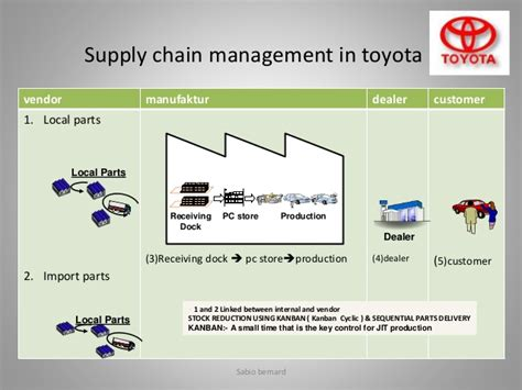Management Of Toyota Company Supply Chain Management Of Toyota Study By