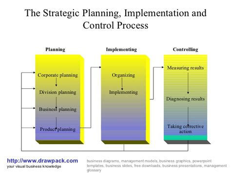 Cox Mba Essays by Strategic Planning Implementation Custom Paper Help