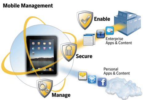 mobile device management mobile device management mobile security cost effective