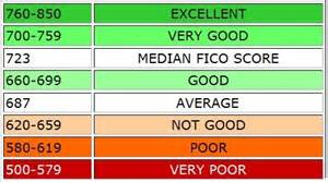 what should your credit score be to buy a home how to check your credit score for free