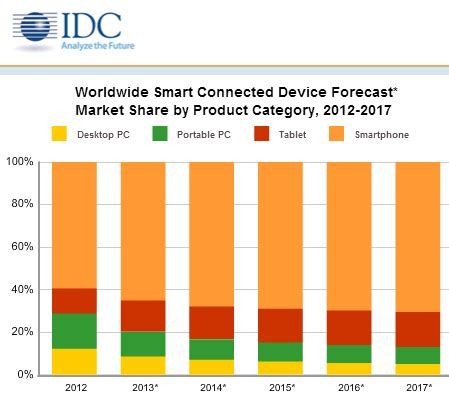 idc: 87% of connected devices sales by 2017 will be