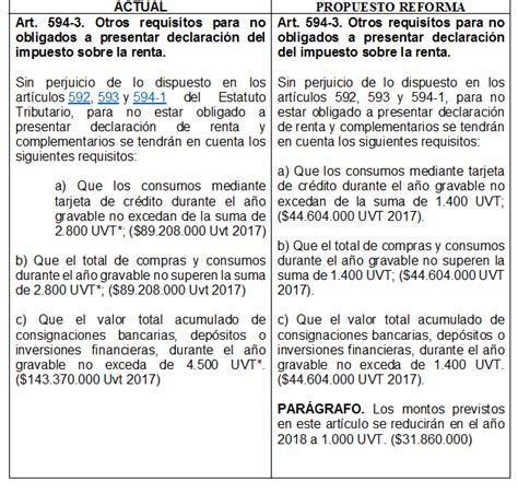 obligados a declarar en 2016 como quedan los obligados a declarar renta