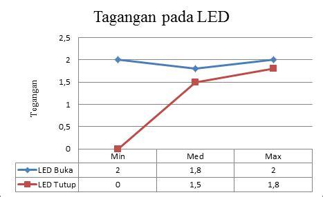 ldr pada resistor light dependent resistors ldr