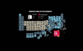 Periodic table background for desktop desktop image