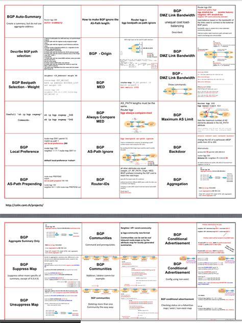 ccna nat tutorial pdf cisco router commands cheat sheet best router 2017