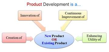 What Is Meaning Of Template by What Is Product Development Meaning Definition Exle