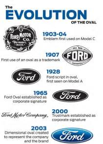 History Of Ford Mandela Effect Ford Logo Three New Strong Evidences