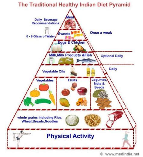 better food pyramid cardiac diet guidelines how to keep your healthy