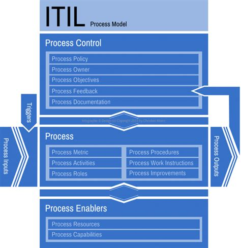 itil v3 templates itil process document template pictures to pin on