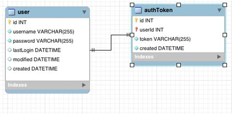 yii2 autenticación tutorial php implementing an restful api authentication using
