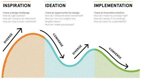 design thinking ideas how to apply a design thinking hcd ux or any creative