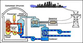 engineering of nuclear systems nuclear science and engineering mit opencourseware