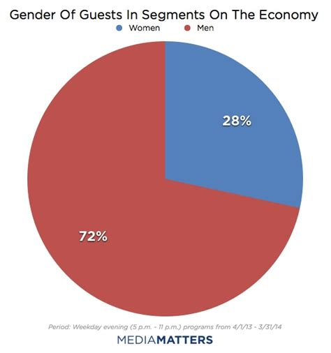 ratio of men to women in the united states report weekday evening cable news silences women on the