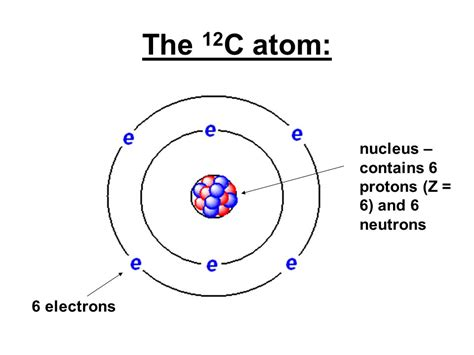 6 Protons 6 Neutrons 6 Electrons by Lecture 4 Chapter 2 Structure Of The Atom Contd Ppt