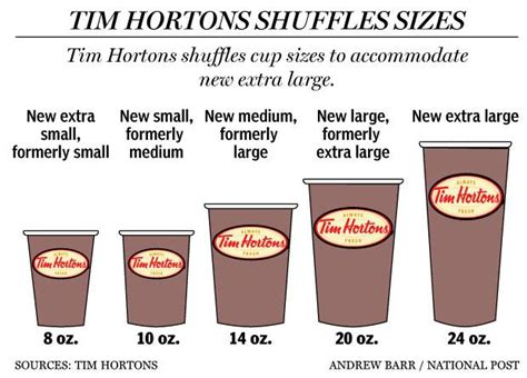Tim Hortons Mba Leadership Program by Tim Hortons New Large How Does It Stack Up Against