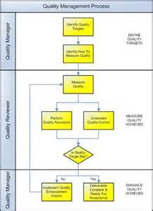 construction quality assurance plan template best photos of quality assurance plan template software