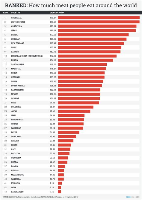Countries That Eat The Most Meat Business Insider How Much Is It To Eat At Country Buffet