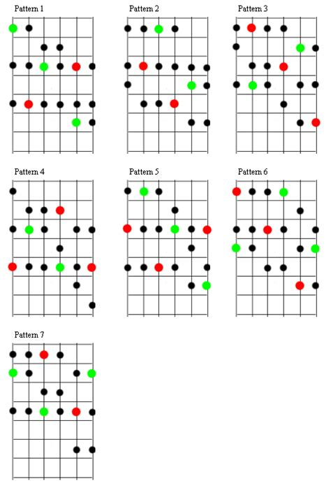 pattern notes advantages mikmakmusic diatonic major and minor scales