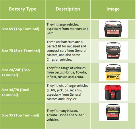 Car Battery Types Uk by Find Out What S The Best Car Battery Brand Autodeets