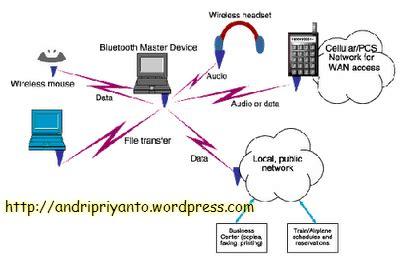 membuat jaringan wifi di sekolah jaringan komputer dasar blognya andri priyanto