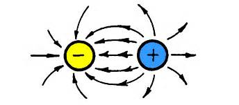 The Electric Charge Of A Proton Electrical Charges Electricity Succeed In Physical Science