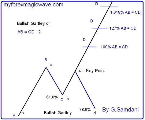 abcd pattern in forex abcd pattern trading forex forex quarters theory
