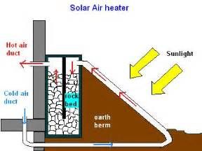 House Design Plans Inside Renewable Energy For The Poor Man Thermosiphon Solar Air
