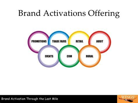 Wings Brand Activations P Ltd Brand Activation Template