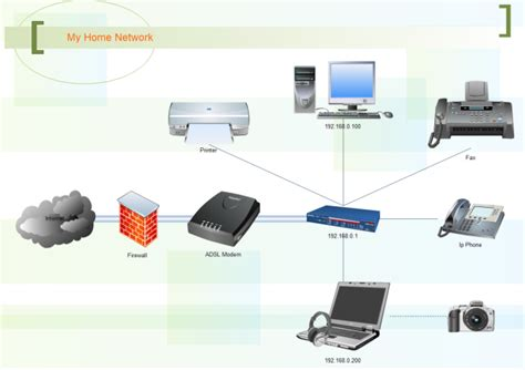 home wireless network design diagram home network free home network templates