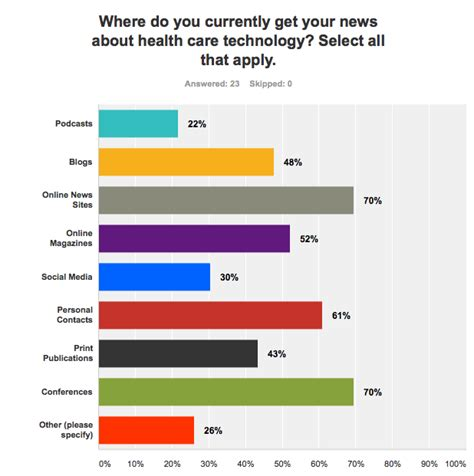best health news most popular healthcare it news and education sources