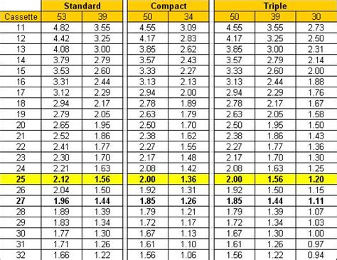 Ratio Table Calculator by Race Pace Net Road Bike Gear Ratio Table