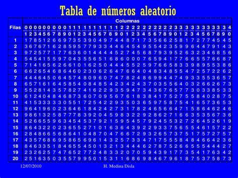 tabla de numeros aleatorios procedimientos de muestreo