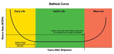bathtub curve failure rate technical assessing t c smoke grenades and the bathtub curve