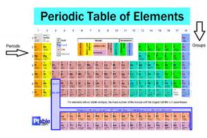 Periods And Groups On The Periodic Table atoms and elements flashcards easy notecards
