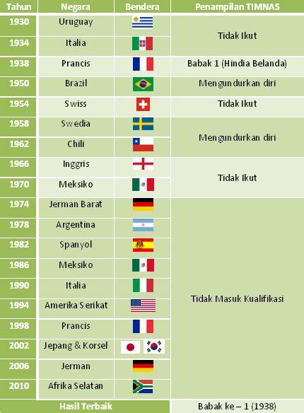 Perangko Piala Cup Jakarta Tahun 1974 outsiders nugrah