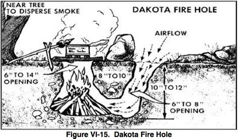 Dakota Fire Pit by Site Gt Forest Environment Exploration Survival