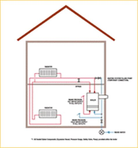sealed system central heating types of system apache gas services peterborough