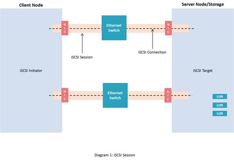 Its A Connection by Iscsi Session Iscsi Login And Connection Between Its