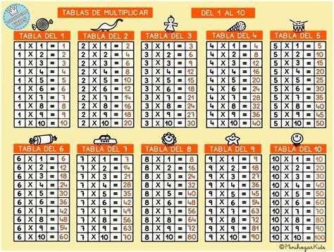 tablas de multiplicar del 1 al 12 tablas de multiplicar 6 al 12 new calendar template site