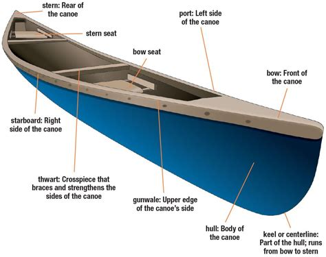 names of parts of a rowing boat en parts of a canoe boat ed glossarissimo