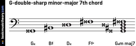 basicmusictheory.com: G-double-sharp minor-major 7th chord G Sharp Minor Triad