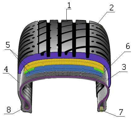 tire cross section file tire gif wikimedia commons