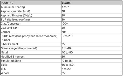 internachis standard estimated life expectancy chart