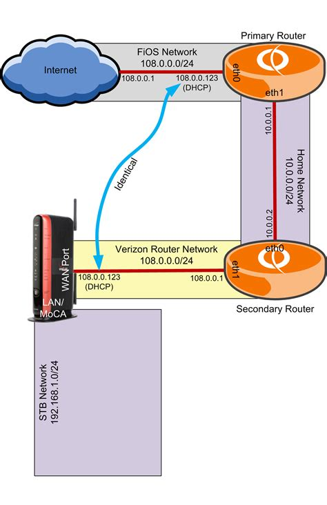 verizon router won t reset fios three router with vyos and esxi part 5 vyos