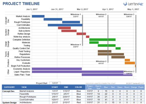 Download The Project Timeline Template From Vertex42 Com Excel Pinterest Project Timeline Openoffice Timeline Template