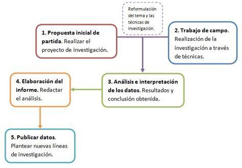 preguntas de investigacion educativa modelos de planificaci 243 n e investigaci 243 n educativa