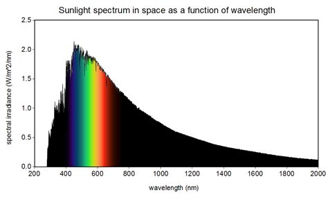 solar light spectrum what is color enchroma glasses neuroscience and the