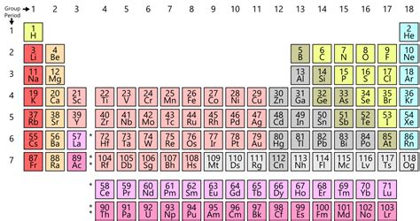 periodic table periodic table wikipedia